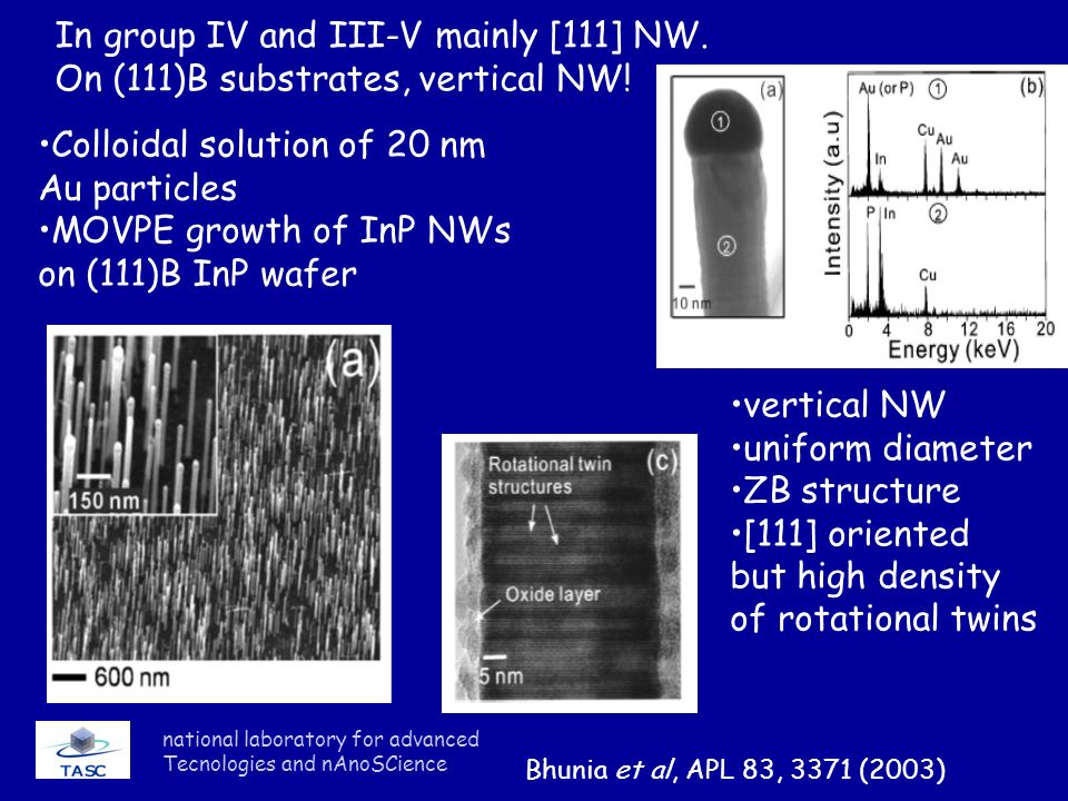 In group IV and III-V mainly [111] NW.